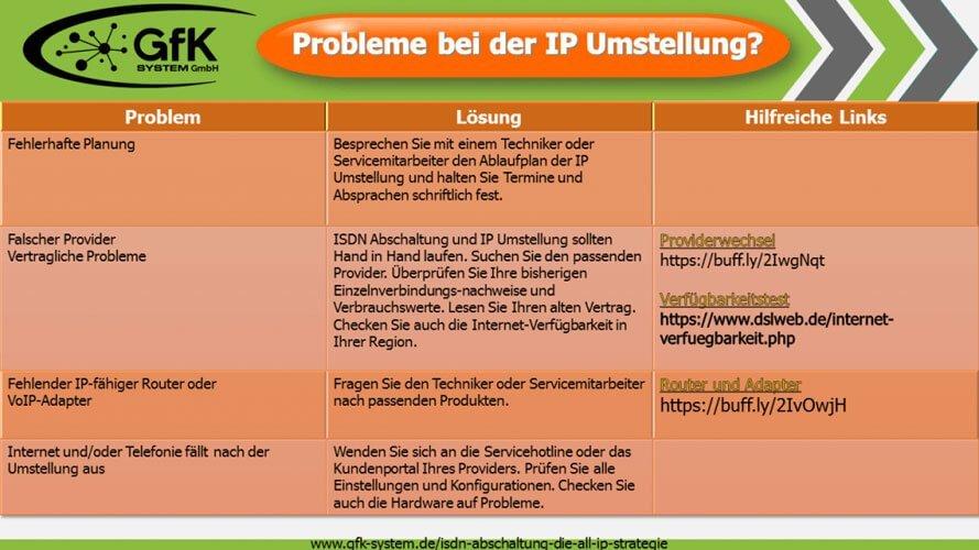 Probleme bei der IP Umstellung