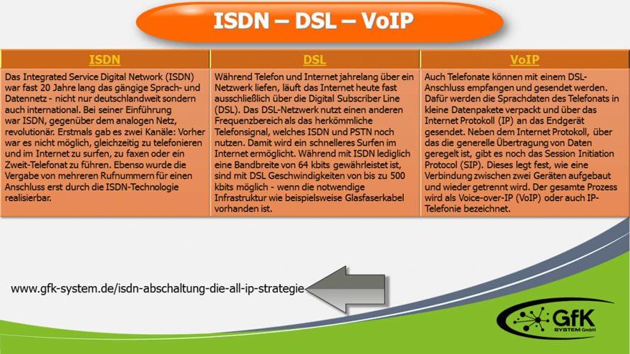 Vergleich ISDN DSL VoIP